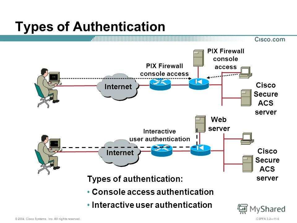 © 2004, Cisco Systems, Inc. All rights reserved. CSPFA 3.211-6 Types of Authentication Types of authentication: Console access authentication Interactive user authentication Web server Internet Cisco Secure ACS server Internet Cisco Secure ACS server