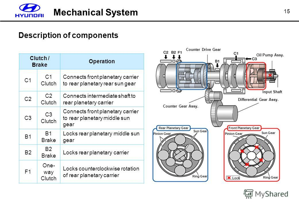 15 Description of components Clutch / Brake Operation C1 C1 Clutch Connects front planetary carrier to rear planetary rear sun gear C2 C2 Clutch Connects intermediate shaft to rear planetary carrier C3 C3 Clutch Connects front planetary carrier to re