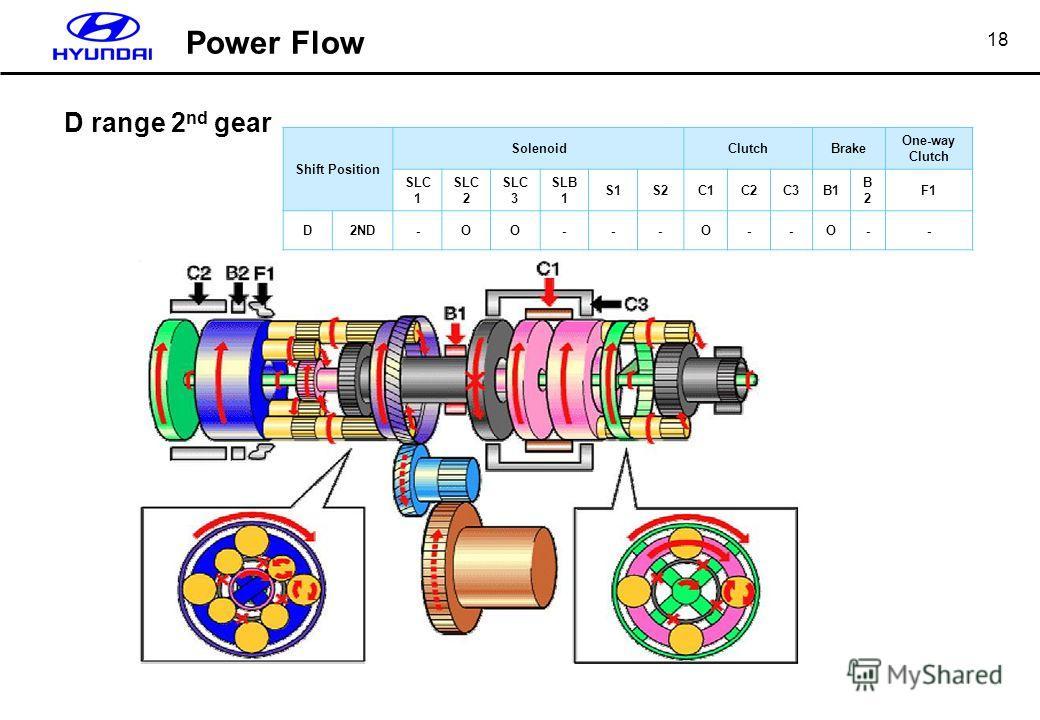 18 D range 2 nd gear Shift Position SolenoidClutchBrake One-way Clutch SLC 1 SLC 2 SLC 3 SLB 1 S1S2C1C2C3B1 B2B2 F1 D2ND-ΟΟ---Ο--Ο-- Power Flow