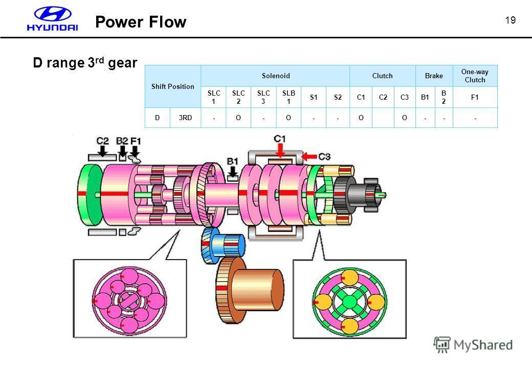 19 D range 3 rd gear Shift Position SolenoidClutchBrake One-way Clutch SLC 1 SLC 2 SLC 3 SLB 1 S1S2C1C2C3B1 B2B2 F1 D3RD-Ο-Ο--ΟΟ--- Power Flow