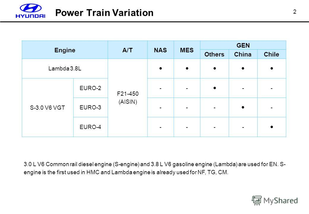 2 EngineA/TNASMES GEN OthersChinaChile Lambda 3.8L F21-450 (AISIN) S-3.0 V6 VGT EURO-2-- -- EURO-3--- - EURO-4---- 3.0 L V6 Common rail diesel engine (S-engine) and 3.8 L V6 gasoline engine (Lambda) are used for EN. S- engine is the first used in HMC