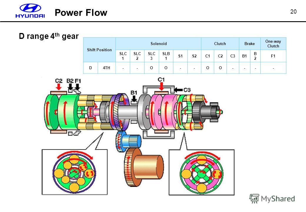 20 D range 4 th gear Shift Position SolenoidClutchBrake One-way Clutch SLC 1 SLC 2 SLC 3 SLB 1 S1S2C1C2C3B1 B2B2 F1 D4TH--ΟΟ--ΟΟ---- Power Flow