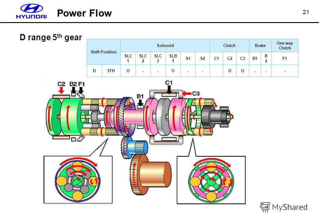 21 D range 5 th gear Shift Position SolenoidClutchBrake One-way Clutch SLC 1 SLC 2 SLC 3 SLB 1 S1S2C1C2C3B1 B2B2 F1 D5THΟ--Ο--ΟΟ--- Power Flow