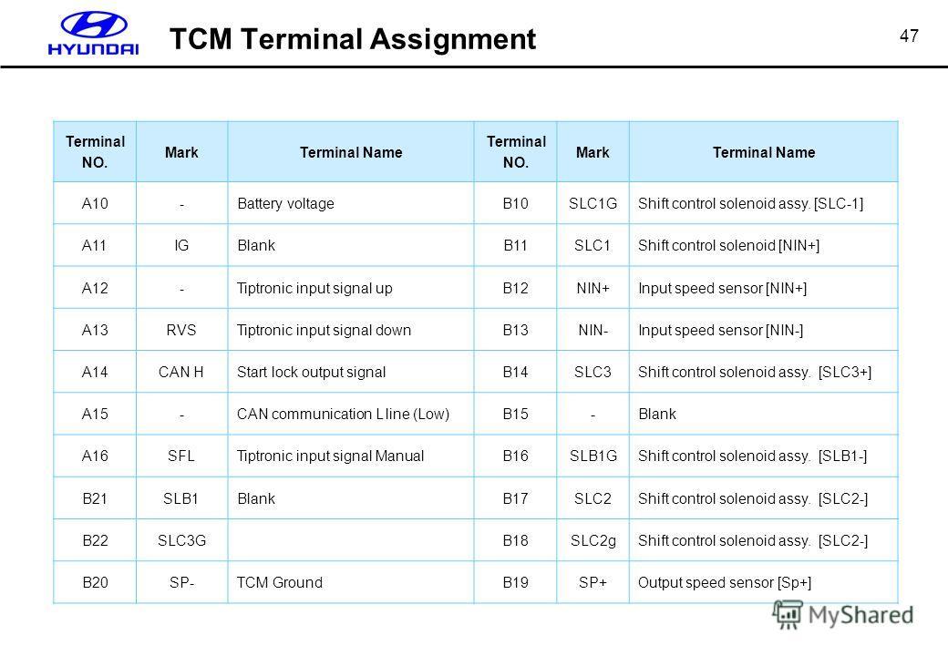47 Terminal NO. MarkTerminal Name Terminal NO. MarkTerminal Name A10-Battery voltageB10SLC1GShift control solenoid assy. [SLC-1] A11IGBlankB11SLC1Shift control solenoid [NIN+] A12-Tiptronic input signal upB12NIN+Input speed sensor [NIN+] A13RVSTiptro