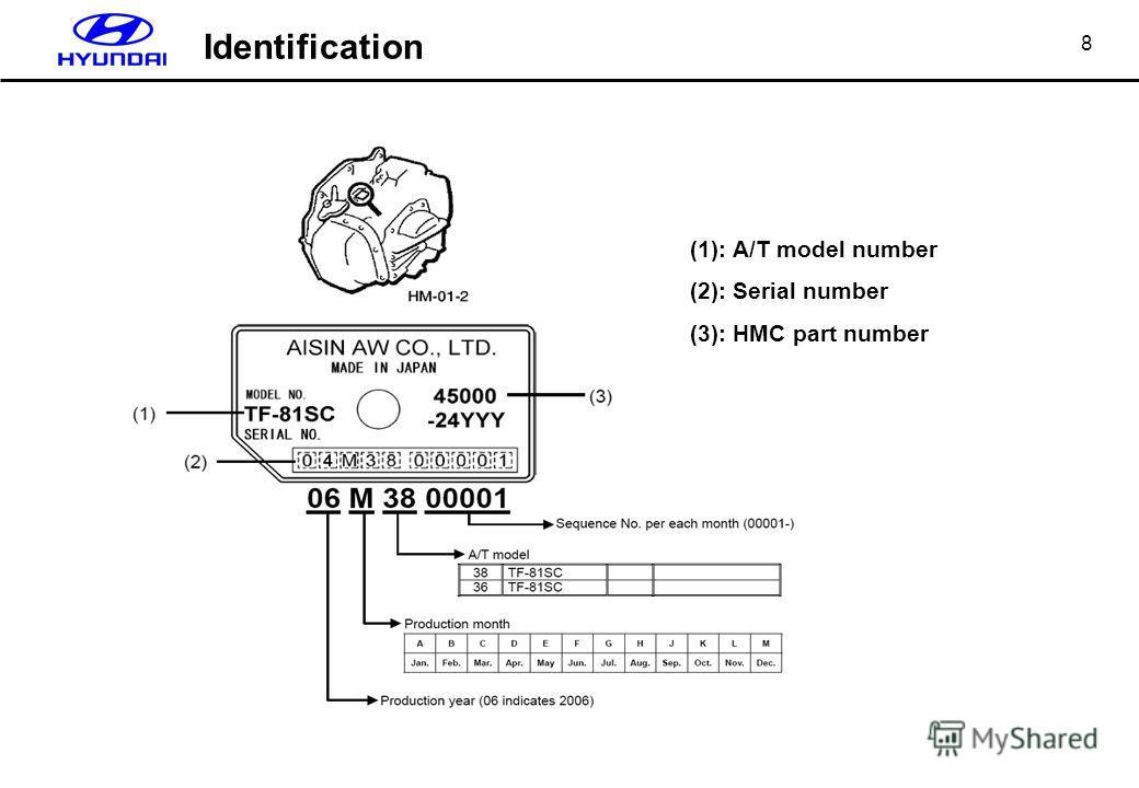 8 (1): A/T model number (2): Serial number (3): HMC part number Identification