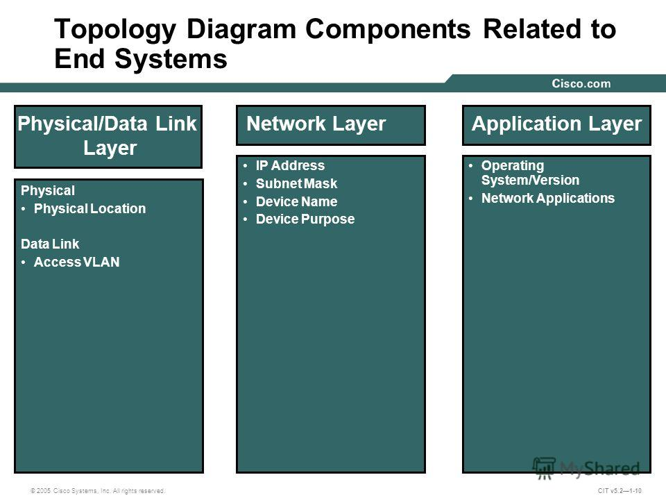 © 2005 Cisco Systems, Inc. All rights reserved. CIT v5.21-10 Physical/Data Link Layer Physical Physical Location Data Link Access VLAN Network Layer IP Address Subnet Mask Device Name Device Purpose Application Layer Operating System/Version Network