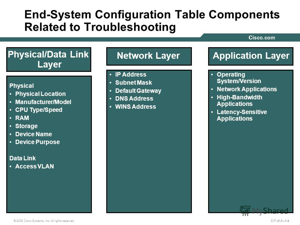 © 2005 Cisco Systems, Inc. All rights reserved. CIT v5.21-4 Physical/Data Link Layer Physical Physical Location Manufacturer/Model CPU Type/Speed RAM Storage Device Name Device Purpose Data Link Access VLAN Network Layer IP Address Subnet Mask Defaul