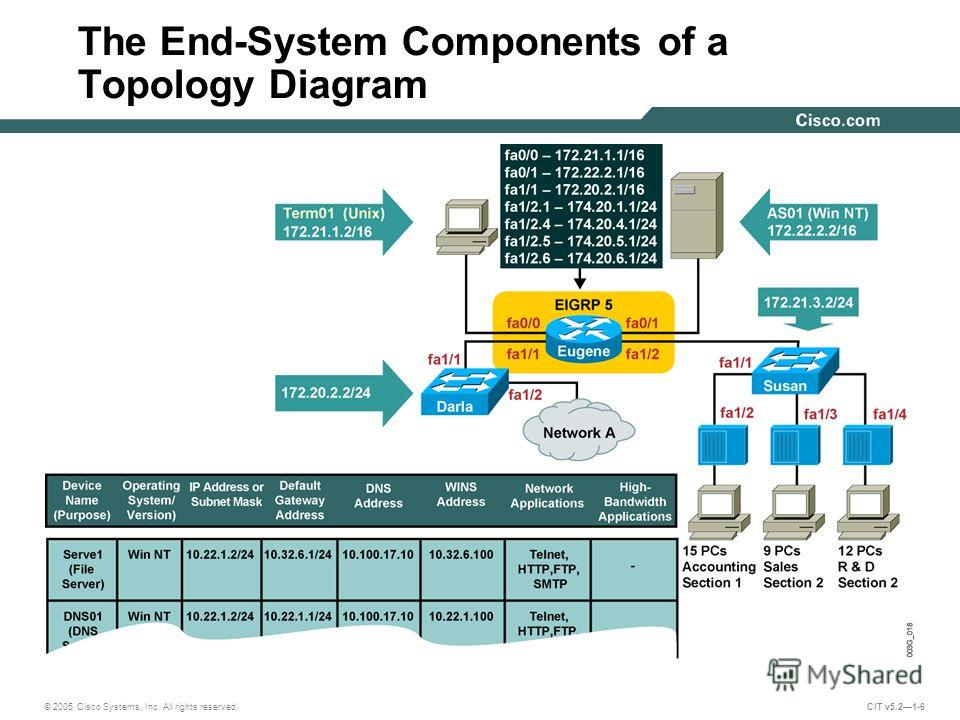 © 2005 Cisco Systems, Inc. All rights reserved. CIT v5.21-6 The End-System Components of a Topology Diagram