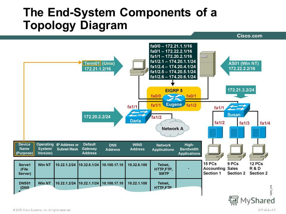 © 2005 Cisco Systems, Inc. All rights reserved. CIT v5.21-7 The End-System Components of a Topology Diagram