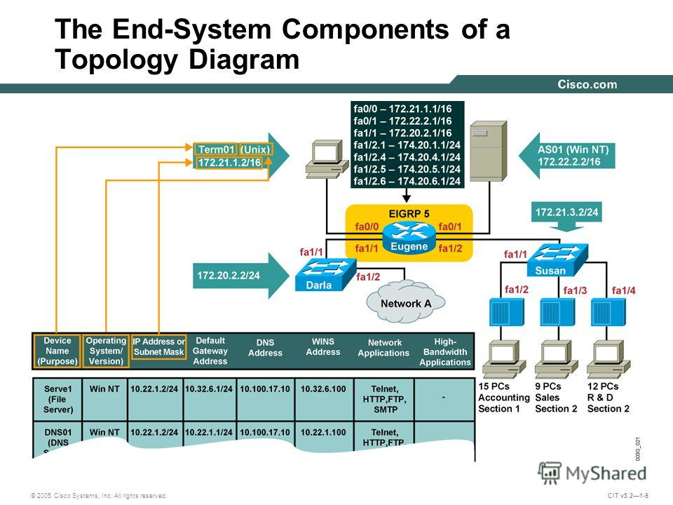 © 2005 Cisco Systems, Inc. All rights reserved. CIT v5.21-9 The End-System Components of a Topology Diagram