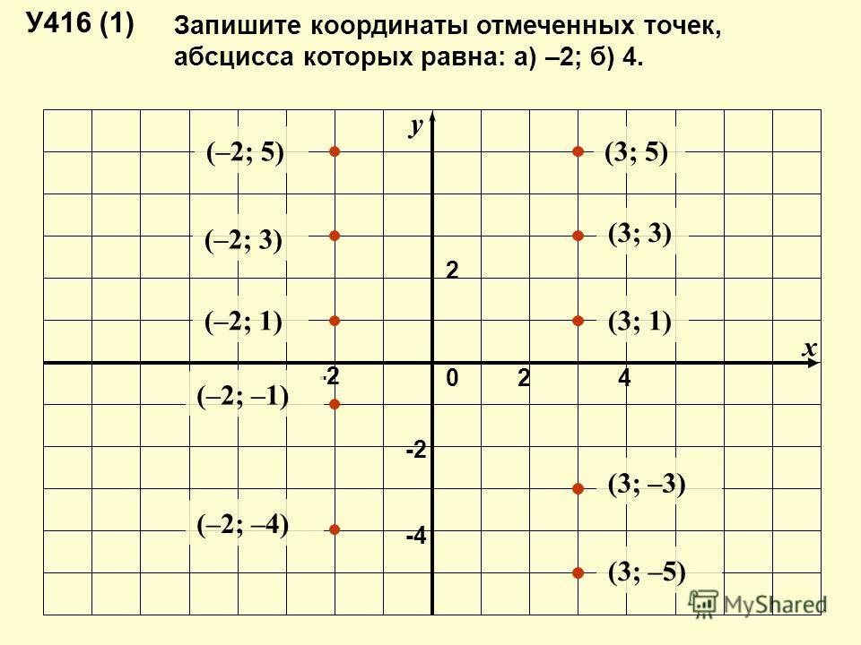 Запишите координаты отмеченных точек, абсцисса которых равна: а) –2; б) 4. y x -2 2 -4-4 240 У416 (1) (–2; 5) (–2; 3) (–2; 1) (–2; –1) (–2; –4) (3; 5) (3; 3) (3; 1) (3; –3) (3; –5)