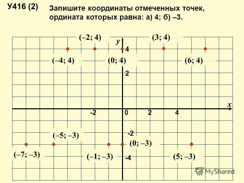 y x 024-2 -4-4 4 2 У416 (2) Запишите координаты отмеченных точек, ордината которых равна: а) 4; б) –3. (–4; 4) (–2; 4) (0; 4) (3; 4) (6; 4) (–7; –3) (–5; –3) (–1; –3) (0; –3) (5; –3)