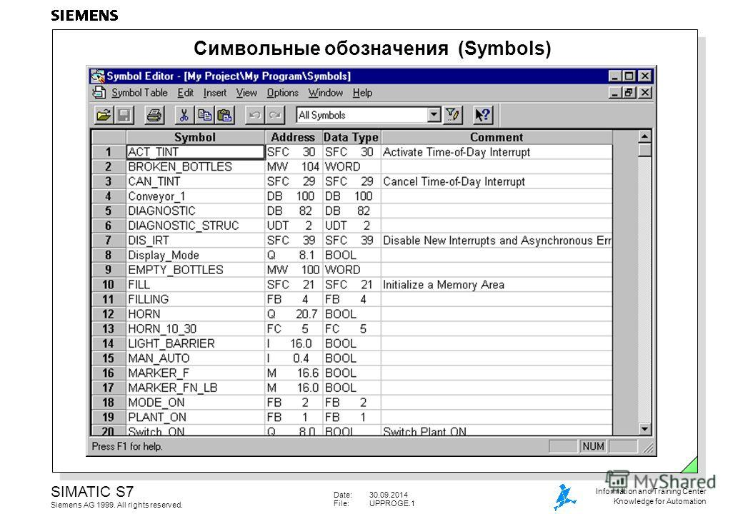 Date:30.09.2014 File:UPPROGE.1 SIMATIC S7 Siemens AG 1999. All rights reserved. Information and Training Center Knowledge for Automation Символьные обозначения (Symbols)