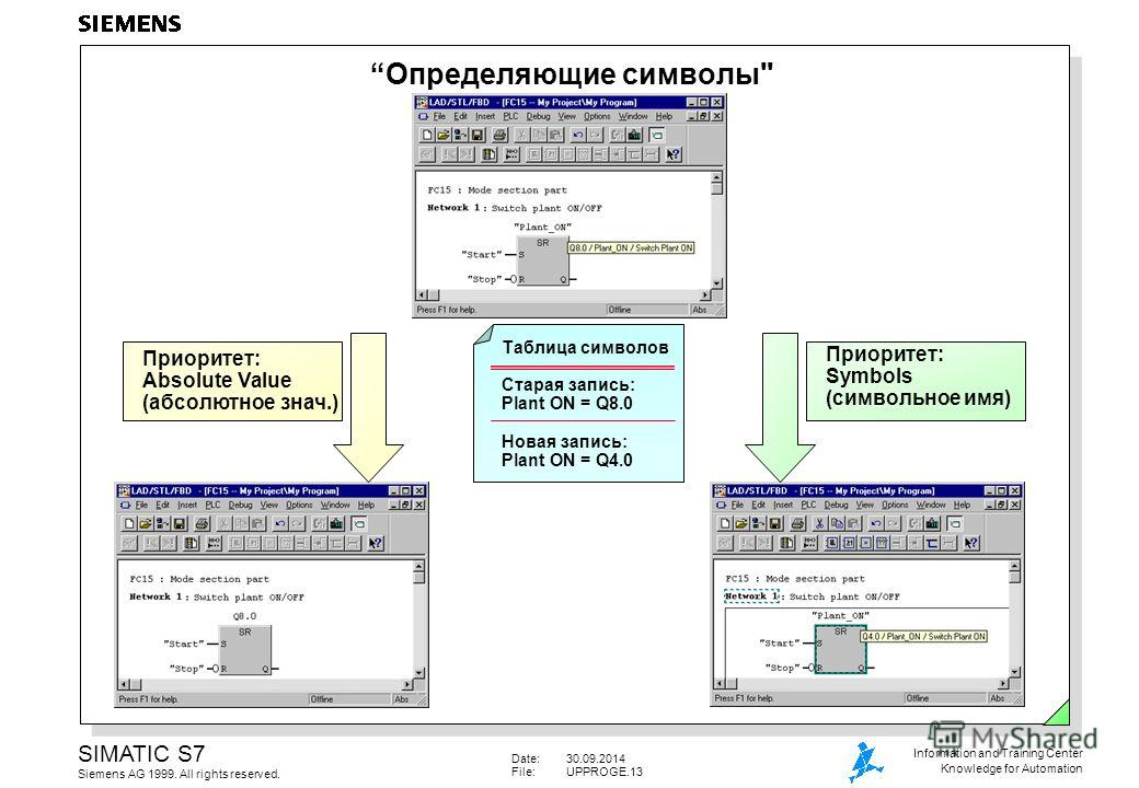 Date:30.09.2014 File:UPPROGE.13 SIMATIC S7 Siemens AG 1999. All rights reserved. Information and Training Center Knowledge for Automation Определяющие символы