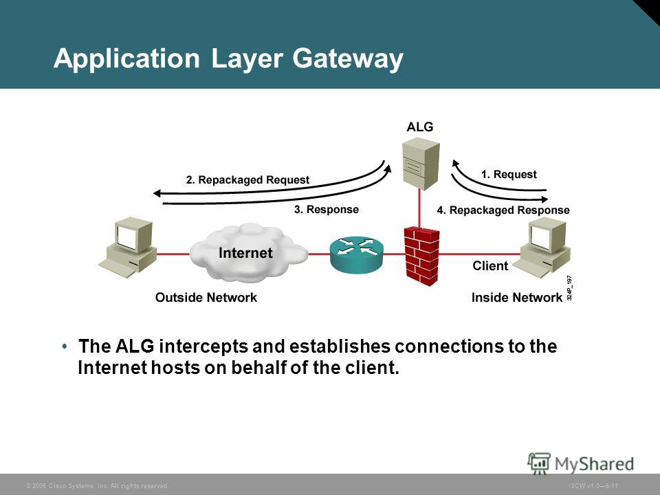© 2006 Cisco Systems, Inc. All rights reserved.ISCW v1.06-11 Application Layer Gateway The ALG intercepts and establishes connections to the Internet hosts on behalf of the client.
