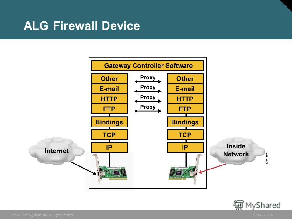 © 2006 Cisco Systems, Inc. All rights reserved.ISCW v1.06-12 ALG Firewall Device