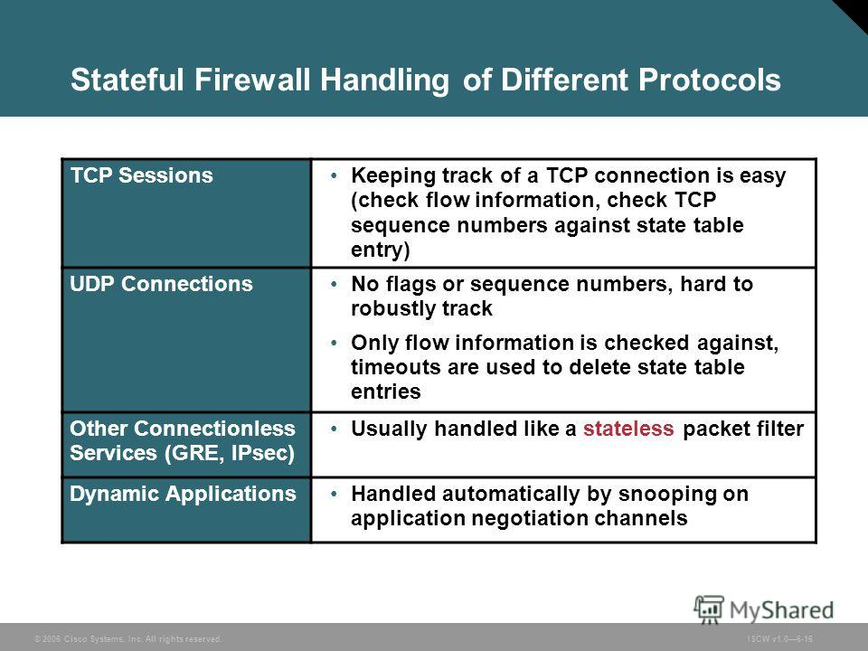 © 2006 Cisco Systems, Inc. All rights reserved.ISCW v1.06-16 Stateful Firewall Handling of Different Protocols TCP SessionsKeeping track of a TCP connection is easy (check flow information, check TCP sequence numbers against state table entry) UDP Co