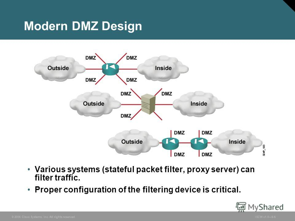 © 2006 Cisco Systems, Inc. All rights reserved.ISCW v1.06-6 Modern DMZ Design Various systems (stateful packet filter, proxy server) can filter traffic. Proper configuration of the filtering device is critical.