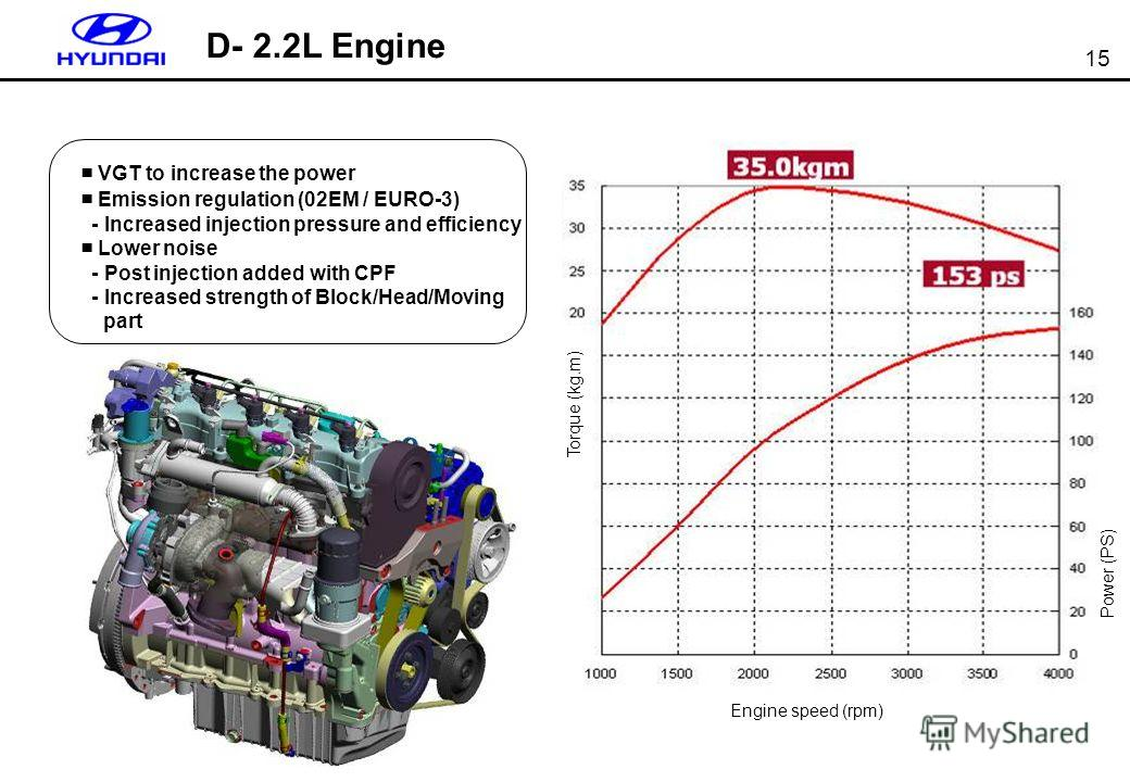 15 VGT to increase the power Emission regulation (02EM / EURO-3) - Increased injection pressure and efficiency Lower noise - Post injection added with CPF - Increased strength of Block/Head/Moving part D- 2.2L Engine Engine speed (rpm) Torque (kg.m)