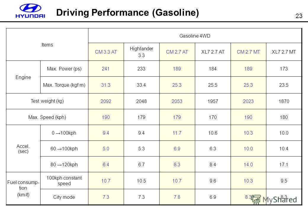 23 Items Gasoline 4WD CM 3.3 AT Highlander 3.3 CM 2.7 ATXL7 2.7 ATCM 2.7 MTXL7 2.7 MT Engine Max. Power (ps)241233189184189173 Max. Torque (kgf·m)31.333.425.325.525.323.5 Test weight ( ) 209220482053195720231870 Max. Speed (kph)190179 170190180 Accel