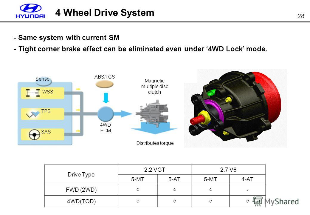 28 Drive Type 2.2 VGT2.7 V6 5-MT5-AT5-MT4-AT FWD (2WD) - 4WD(TOD) 4 Wheel Drive System - Same system with current SM - Tight corner brake effect can be eliminated even under 4WD Lock mode. DETENT LEVER Sensor WSS TPS SAS 4WD ECM ABS/TCS Magnetic mult