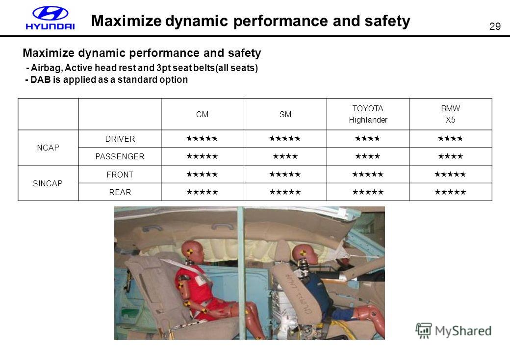 29 CMSM TOYOTA Highlander BMW X5 NCAP DRIVER PASSENGER SINCAP FRONT REAR Maximize dynamic performance and safety - Airbag, Active head rest and 3pt seat belts(all seats) - DAB is applied as a standard option Maximize dynamic performance and safety