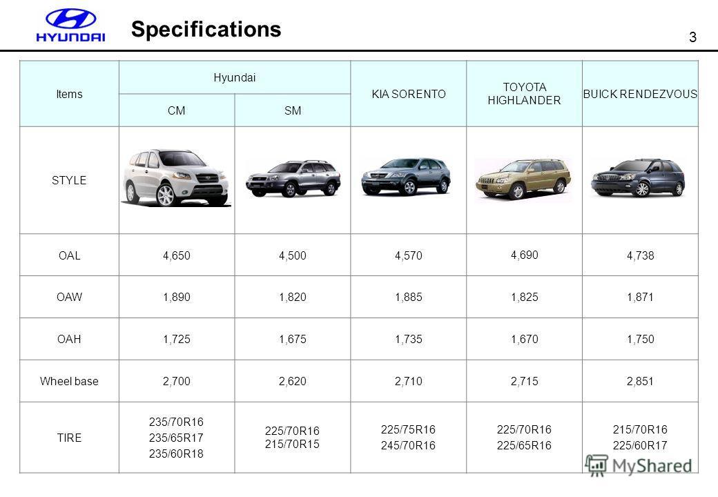 3 Items Hyundai KIA SORENTO TOYOTA HIGHLANDER BUICK RENDEZVOUS CMSM STYLE OAL4,6504,5004,5704,6904,738 OAW1,8901,8201,8851,8251,871 OAH1,7251,6751,7351,6701,750 Wheel base2,7002,6202,7102,7152,851 TIRE 235/70R16 235/65R17 235/60R18 225/70R16 215/70R1