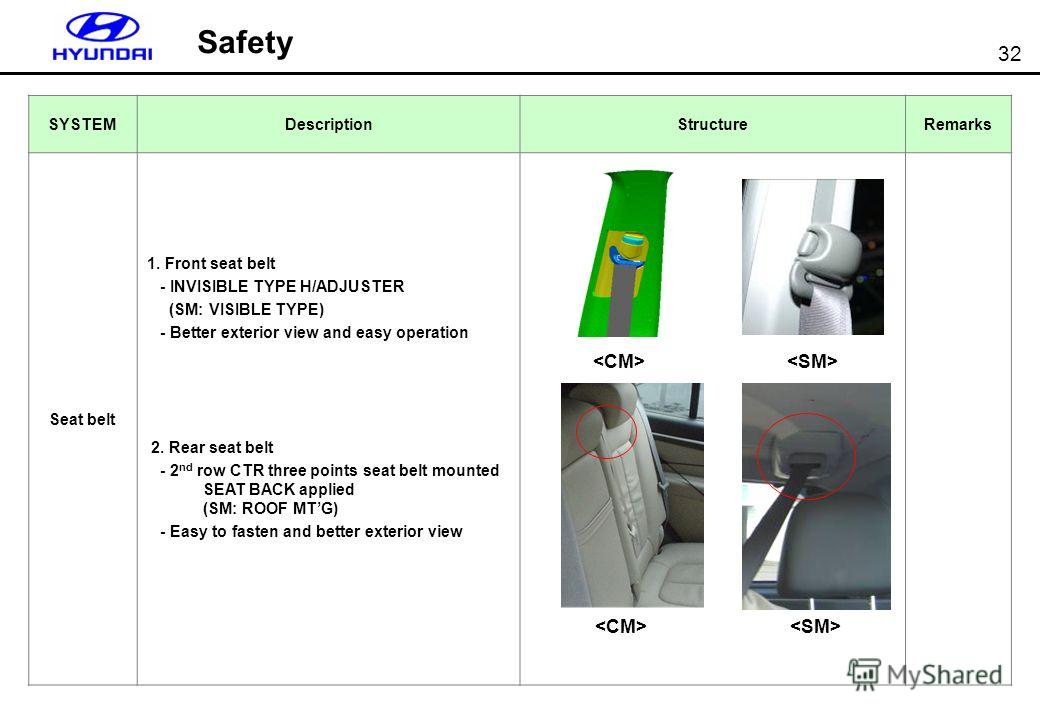 32 SYSTEMDescriptionStructureRemarks Seat belt 1. Front seat belt - INVISIBLE TYPE H/ADJUSTER (SM: VISIBLE TYPE) - Better exterior view and easy operation 2. Rear seat belt - 2 nd row CTR three points seat belt mounted SEAT BACK applied (SM: ROOF MTG
