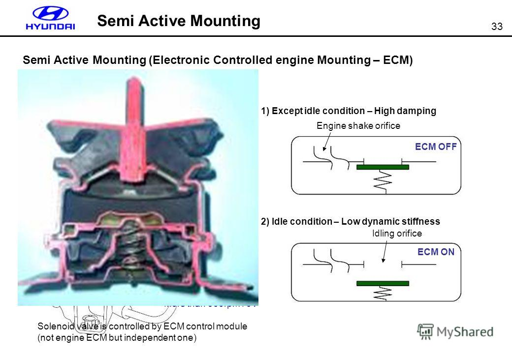 33 Semi Active Mounting (Electronic Controlled engine Mounting – ECM) Engine shake orifice Idling orifice ECM OFF ECM ON 1) Except idle condition – High damping 2) Idle condition – Low dynamic stiffness Solenoid valve Intake manifold Solenoid valve i