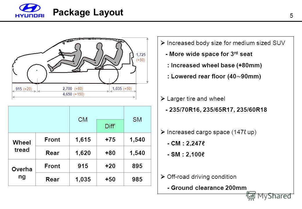 5 Package Layout 4,650 (+150) 2,700 (+80) 915 (+20) 1,035 (+50) 1,725 (+50) CMSM Diff Wheel tread Front1,615+751,540 Rear1,620+801,540 Overha ng Front915+20895 Rear1,035+50985 Increased body size for medium sized SUV - More wide space for 3 rd seat :