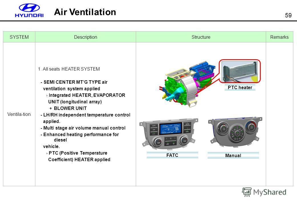 59 SYSTEMDescriptionStructureRemarks Ventila-tion 1. All seats HEATER SYSTEM - SEMI CENTER MTG TYPE air ventilation system applied Integrated HEATER, EVAPORATOR UNIT (longitudinal array) BLOWER UNIT - LH/RH independent temperature control applied. -