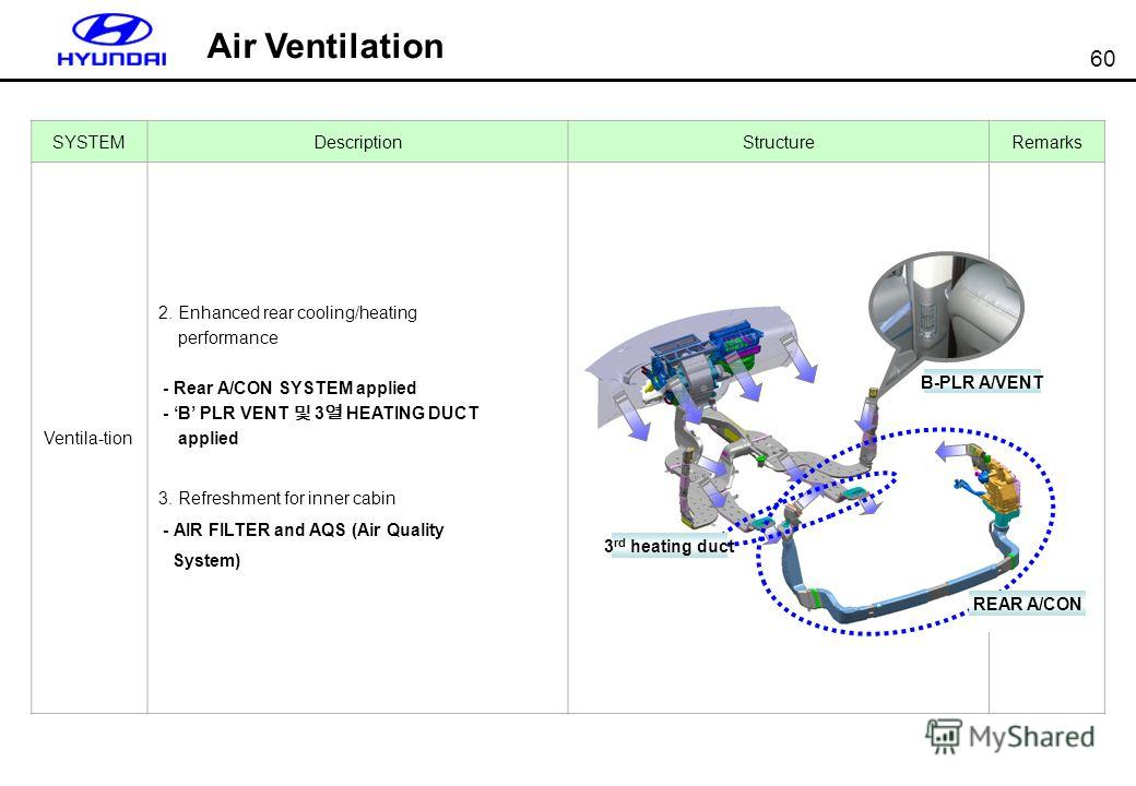 60 SYSTEMDescriptionStructureRemarks Ventila-tion 2. Enhanced rear cooling/heating performance - Rear A/CON SYSTEM applied - B PLR VENT 3 HEATING DUCT applied 3. Refreshment for inner cabin - AIR FILTER and AQS (Air Quality System) B-PLR A/VENT REAR