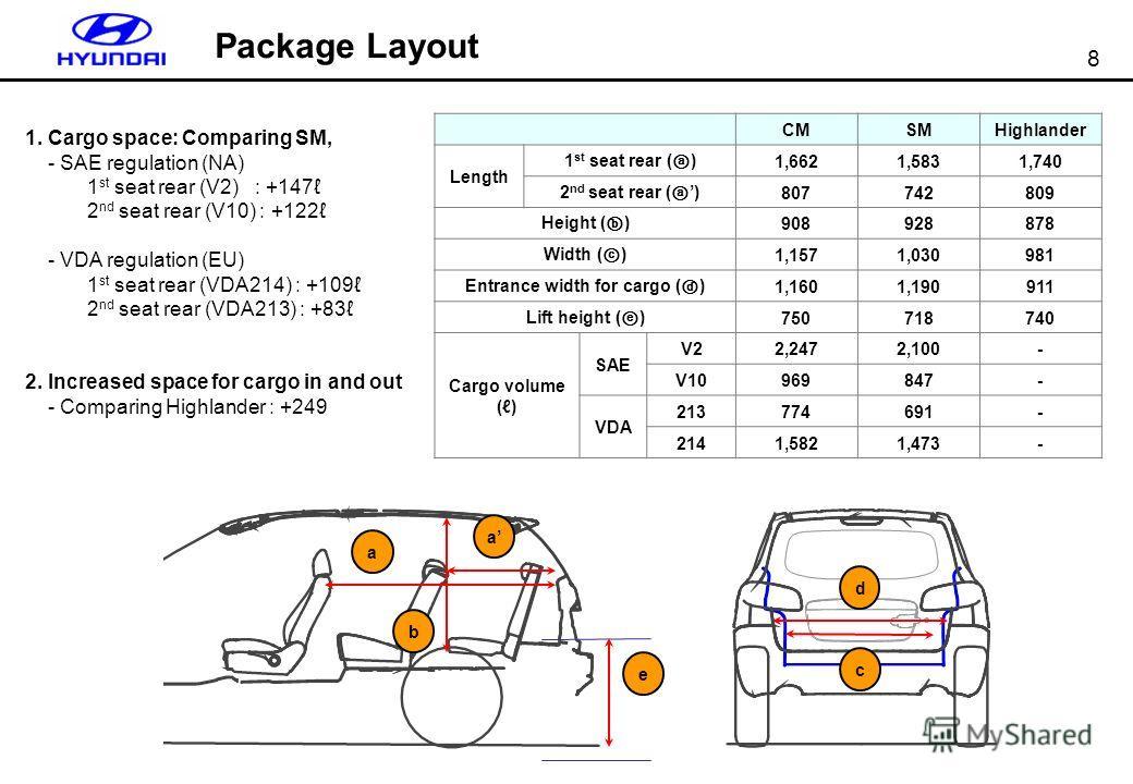8 CMSMHighlander Length 1 st seat rear ( ) 1,6621,5831,740 2 nd seat rear ( ) 807742809 Height ( ) 908928878 Width ( ) 1,1571,030981 Entrance width for cargo ( ) 1,1601,190911 Lift height ( ) 750718740 Cargo volume () SAE V22,2472,100- V10969847- VDA