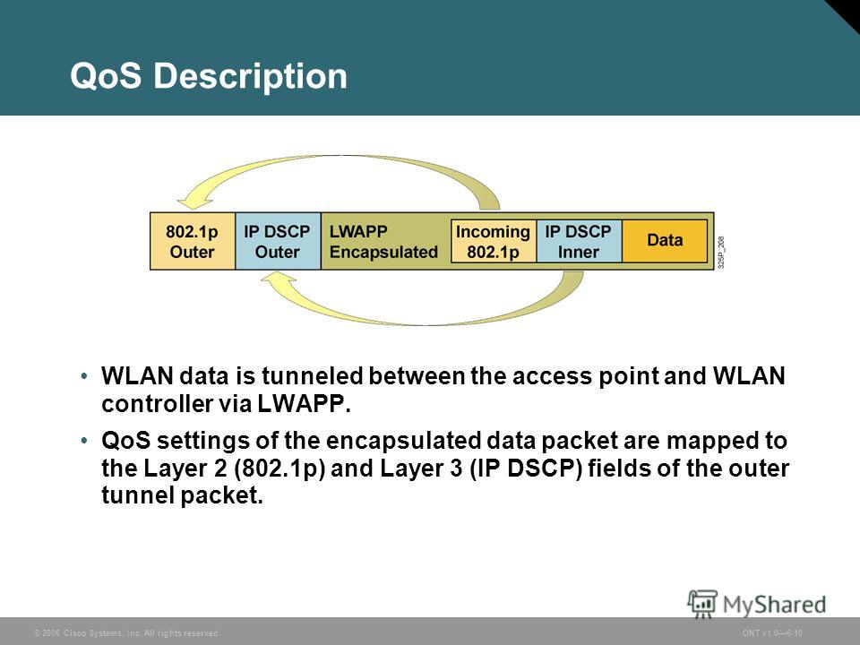© 2006 Cisco Systems, Inc. All rights reserved.ONT v1.06-10 QoS Description WLAN data is tunneled between the access point and WLAN controller via LWAPP. QoS settings of the encapsulated data packet are mapped to the Layer 2 (802.1p) and Layer 3 (IP