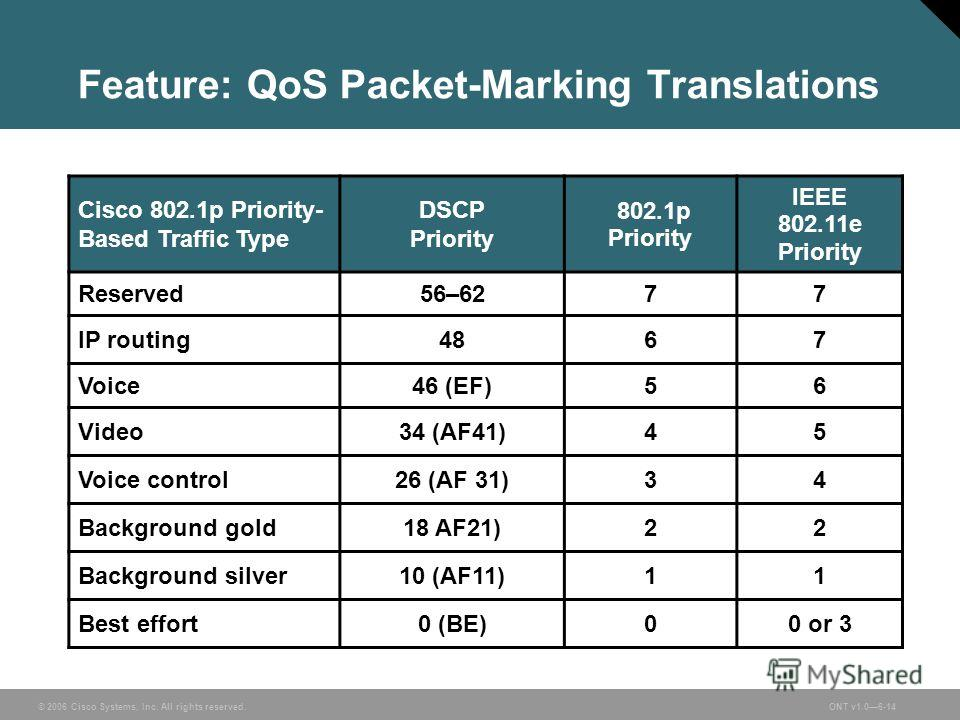 © 2006 Cisco Systems, Inc. All rights reserved.ONT v1.06-14 Feature: QoS Packet-Marking Translations Cisco 802.1p Priority- Based Traffic Type DSCP Priority 802.1p Priority IEEE 802.11e Priority Reserved56–62 77 IP routing4867 Voice46 (EF)56 Video34