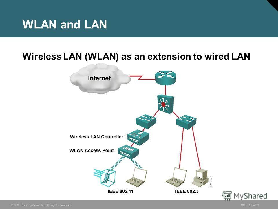 © 2006 Cisco Systems, Inc. All rights reserved.ONT v1.06-2 WLAN and LAN Wireless LAN (WLAN) as an extension to wired LAN