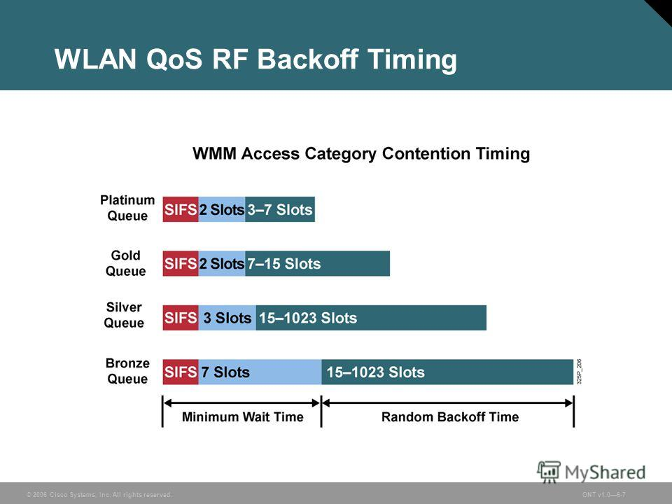 © 2006 Cisco Systems, Inc. All rights reserved.ONT v1.06-7 WLAN QoS RF Backoff Timing
