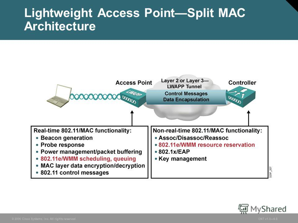 © 2006 Cisco Systems, Inc. All rights reserved.ONT v1.06-8 Lightweight Access PointSplit MAC Architecture
