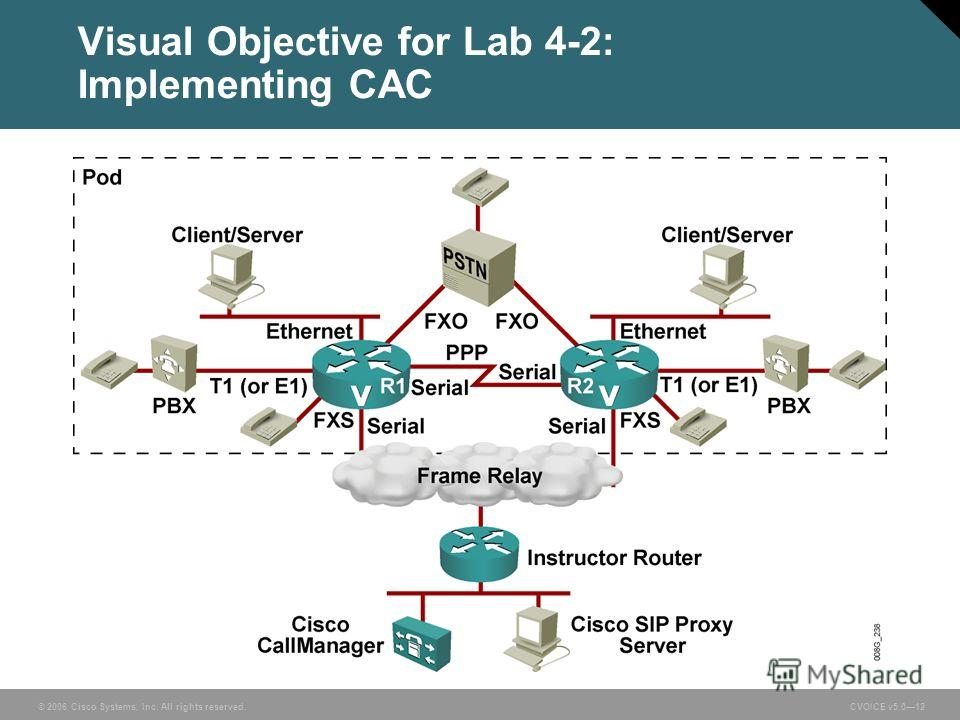 © 2006 Cisco Systems, Inc. All rights reserved. CVOICE v5.012 Visual Objective for Lab 4-2: Implementing CAC
