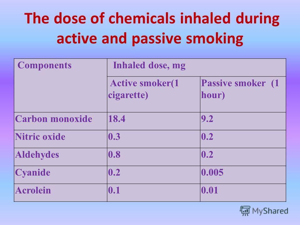 The dose of chemicals inhaled during active and passive smoking Components Inhaled dose, mg Active smoker(1 cigarette) Passive smoker (1 hour) Carbon monoxide18.49.2 Nitric oxide0.30.2 Aldehydes0.80.2 Cyanide0.20.005 Acrolein0.10.01