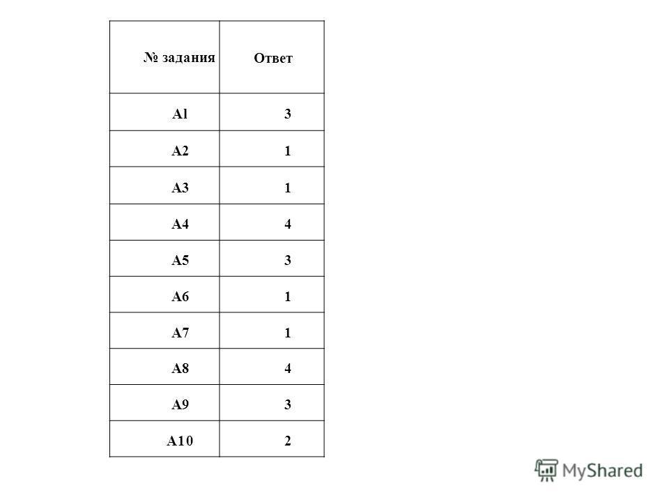 задания Ответ Al 3 А21 A31 А44 А53 А61 А71 А84 А93 А102