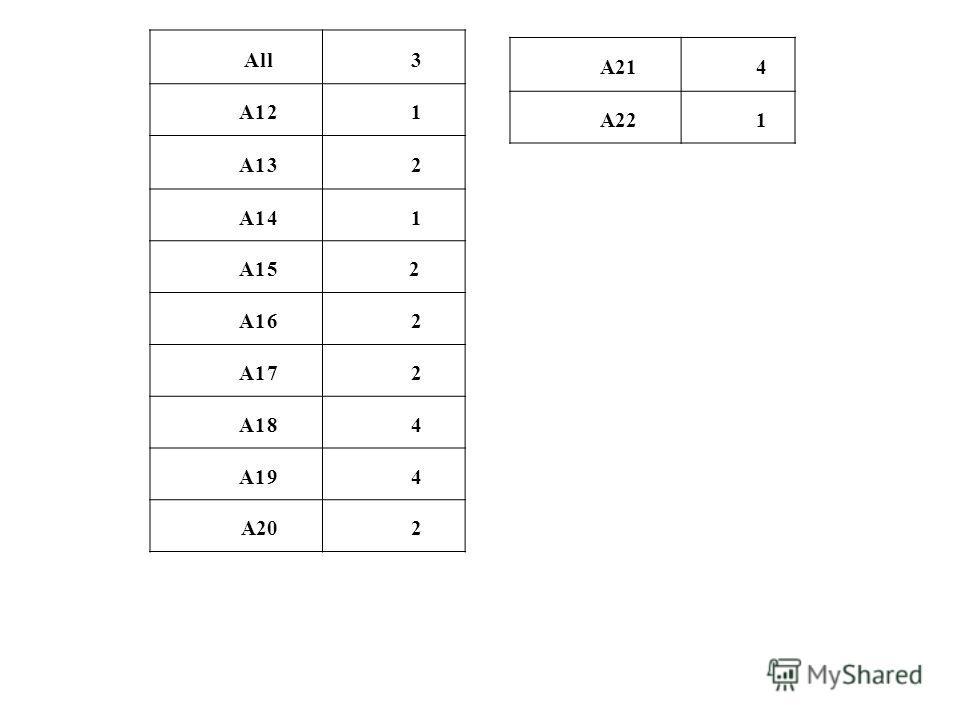 All 3 А12 1 А13 2 А14 1 А15 2 А16 2 А17 2 А18 4 А19 4 А202 А214 А221