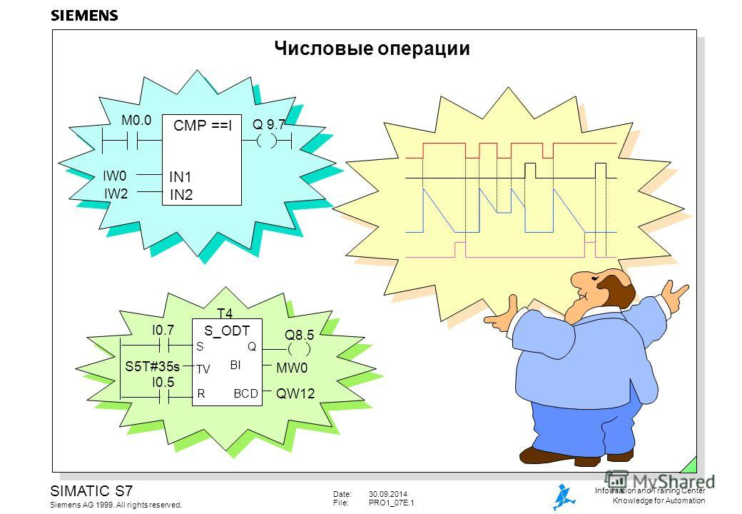 Date:30.09.2014 File:PRO1_07E.1 SIMATIC S7 Siemens AG 1999. All rights reserved. Information and Training Center Knowledge for Automation Числовые операции CMP ==I IN1 IN2 IW0 IW2 M0.0 Q 9.7 T4 S_ODT TV S Q BCD BI R I0.7 I0.5 S5T#35s Q8.5 MW0 QW12