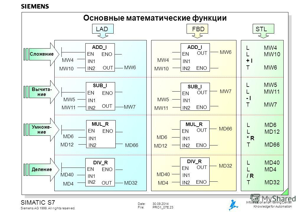 Date:30.09.2014 File:PRO1_07E.23 SIMATIC S7 Siemens AG 1999. All rights reserved. Information and Training Center Knowledge for Automation LADFBDSTL Основные математические функции Вычита- ние Умноже- ние Деление Сложение LMW4 LMW10 + I TMW6 MW10 ADD