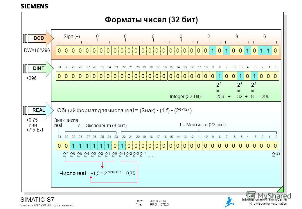 Date:30.09.2014 File:PRO1_07E.3 SIMATIC S7 Siemens AG 1999. All rights reserved. Information and Training Center Knowledge for Automation Форматы чисел (32 бит) Число real = +1,5 * 2 126-127 = 0,75 DW#16#296 +296 +0.75 или +7.5 E-1 000000010010100000
