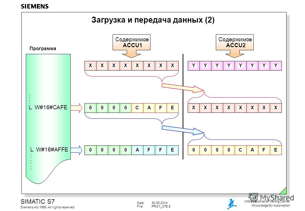 Date:30.09.2014 File:PRO1_07E.5 SIMATIC S7 Siemens AG 1999. All rights reserved. Information and Training Center Knowledge for Automation Загрузка и передача данных (2) 0000000000000000 : L W#16#CAFE L W#16#AFFE : XXXXXXXXCAFEAFFE Содержимое ACCU2 Со