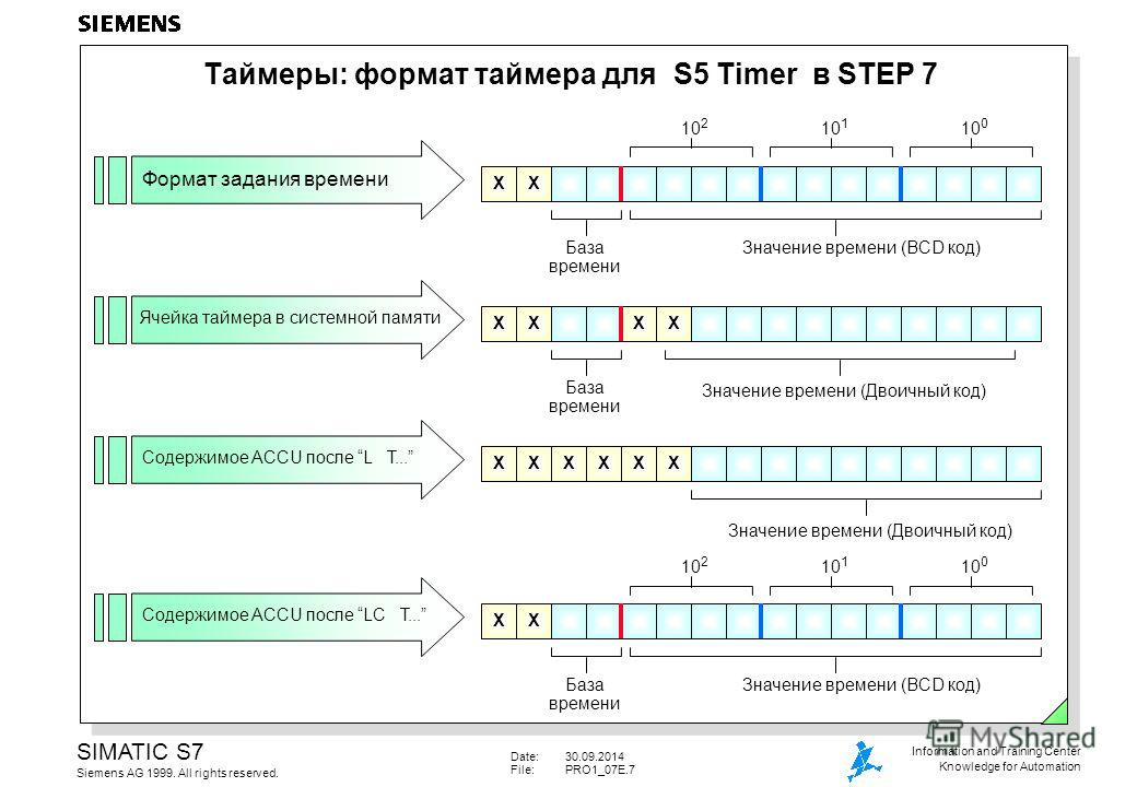Date:30.09.2014 File:PRO1_07E.7 SIMATIC S7 Siemens AG 1999. All rights reserved. Information and Training Center Knowledge for Automation Таймеры: формат таймера для S5 Timer в STEP 7 Формат задания времени Ячейка таймера в системной памяти Содержимо