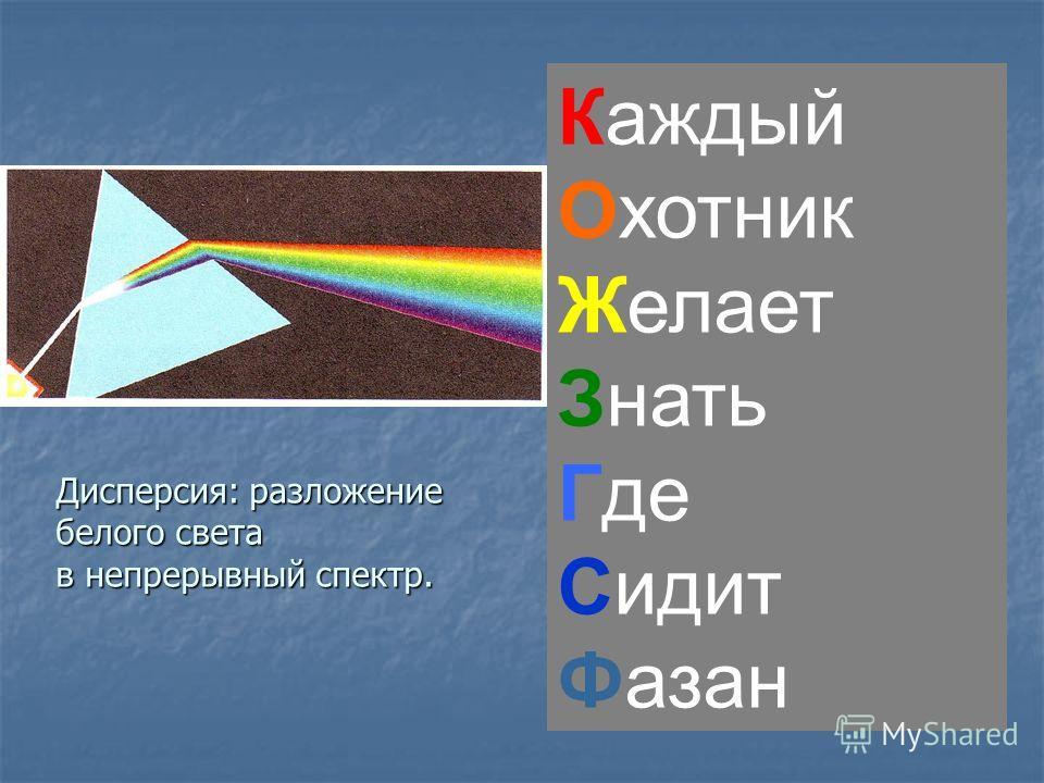 Каждый Охотник Желает Знать Где Сидит Фазан Дисперсия: разложение белого света в непрерывный спектр.