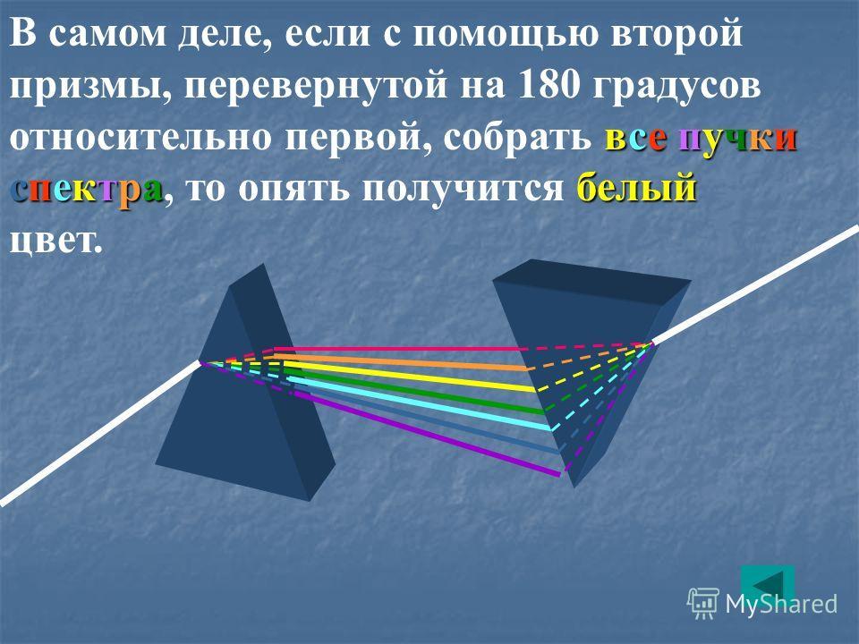 все пучки спектра белый В самом деле, если с помощью второй призмы, перевернутой на 180 градусов относительно первой, собрать все пучки спектра, то опять получится белый цвет.