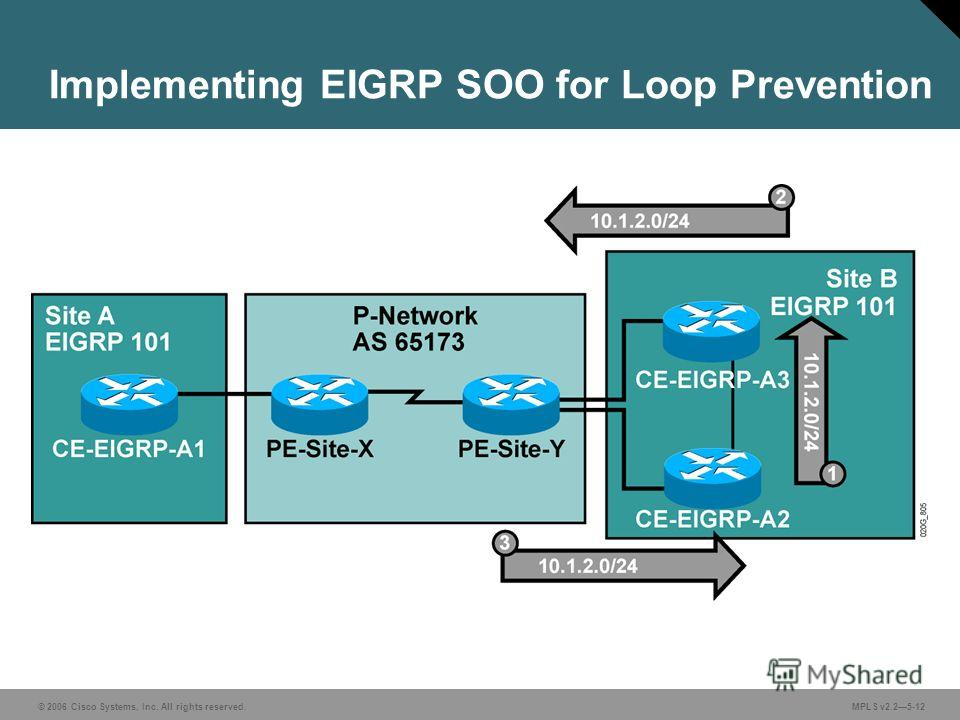 © 2006 Cisco Systems, Inc. All rights reserved. MPLS v2.25-12 Implementing EIGRP SOO for Loop Prevention